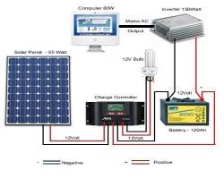 Kako da sam sastavim solarni sistem - vodič u nekoliko koraka