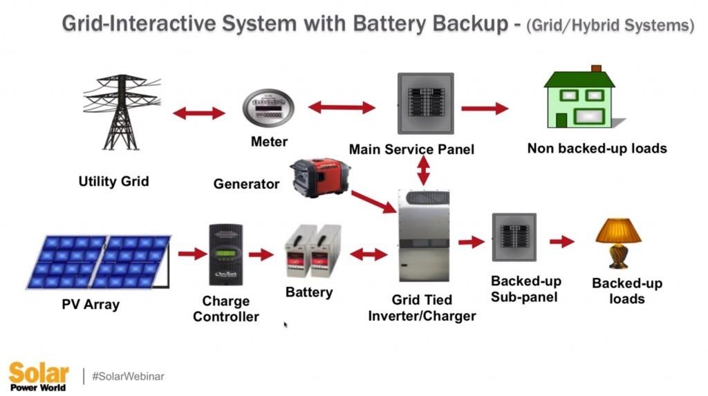 Solarni sistem sa rezervnom baterijom